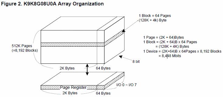 Nand Flash物理存储单元的阵列组织结构