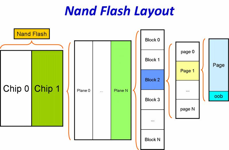 Nand Flash的结构图