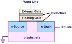 典型的Flash内存单元的物理结构