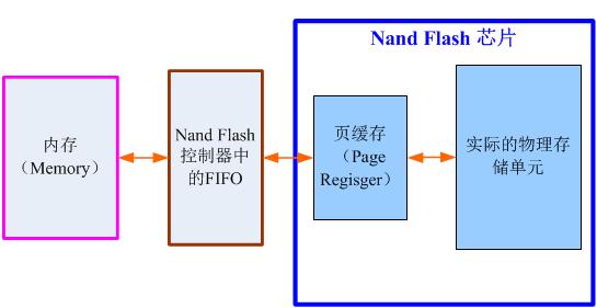 Nand Flash读写时的数据流向