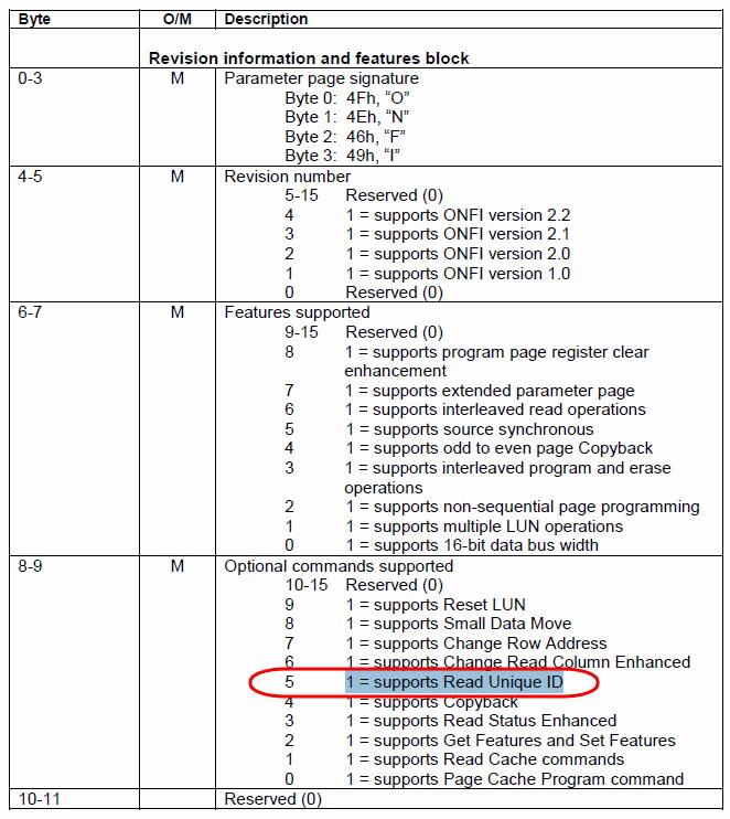 ONFI的参数页数据结构定义