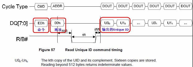 ONFI中Read Unique ID命令的时序图