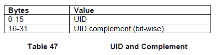 ONFI中Unique ID的结构