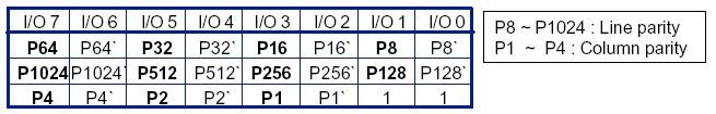 【转】NAND FLASH ECC校验原理与实现