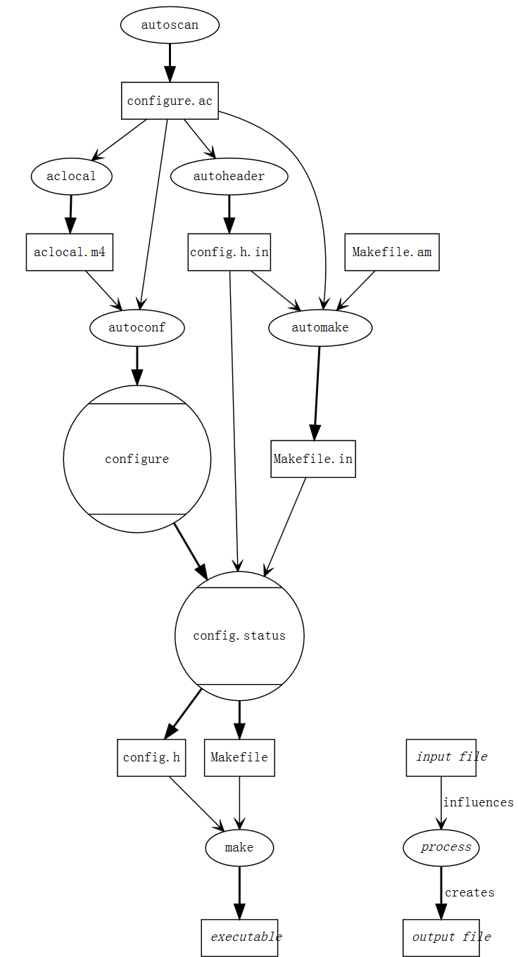 flow diagram of autoconf and automake