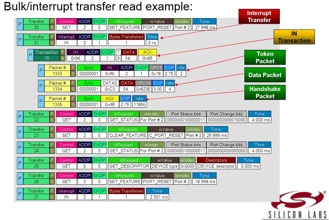bulk interrupt transfer read example
