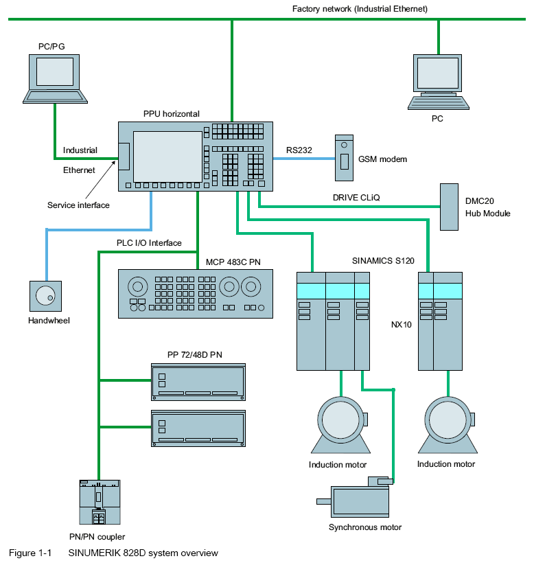 SINUMERIK-828D-system-overview_thumb.png