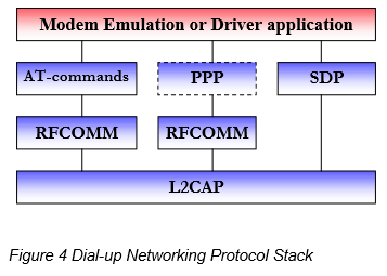 bt Figure 4 Dial-up Networking Protocol Stack