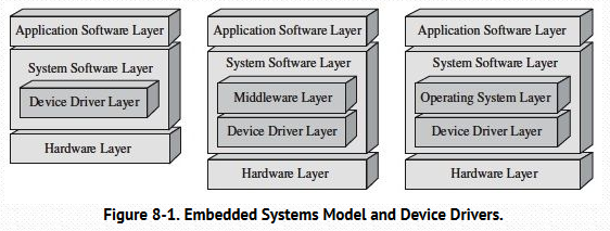 embedded system model and device drivers