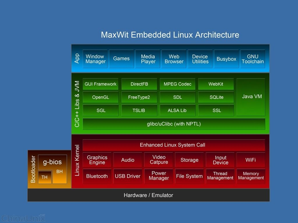 maxwit embedded linux architecture big