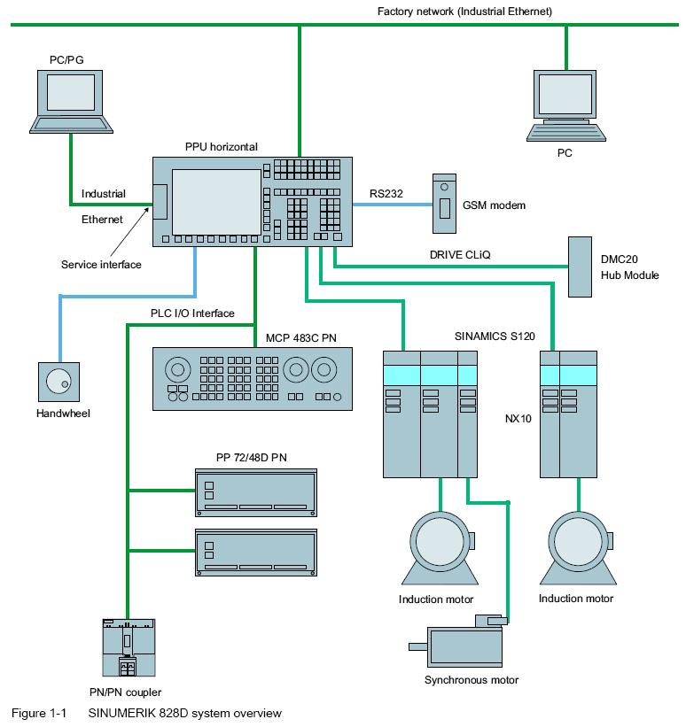 【整理】PROFINET应用实例:SIEMENS的SINUMERIK 828D系统框架示例连接图:SINUMERIK 828D+MCP 483C PN+PP 72/48D PN+其他