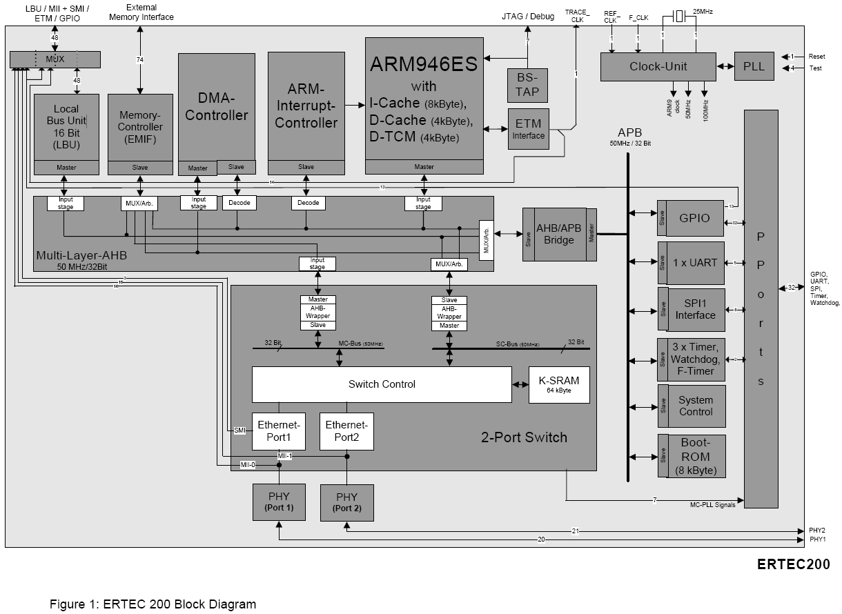 siemens ertec200 block diagram