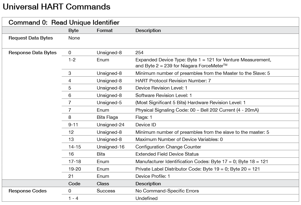 niagarameters universal hart commands command 0 resp data format