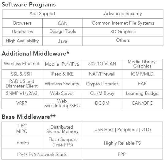 wind river vxworks software programs base and addtional middleware