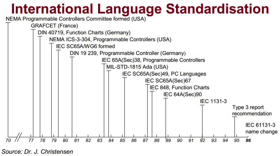 【整理】详解IEC 61131-3==多种PLC语言