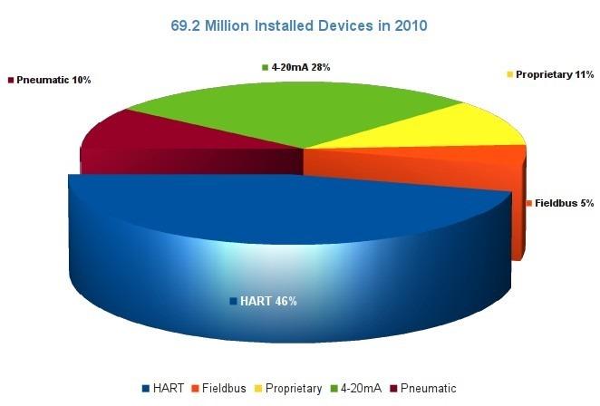 hart-ratio-of-market-in-2010_thumb.jpg