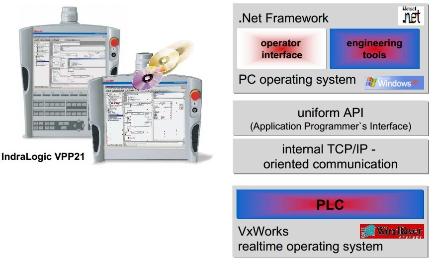 indralogic VPP21 .NET and PLC VxWorks