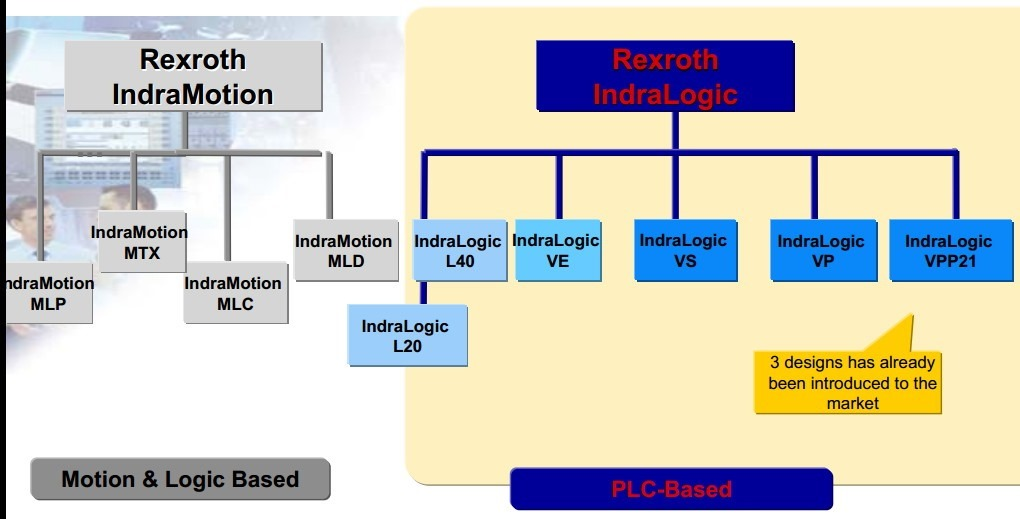rexroth indralogic indramotion system family marketing strategy
