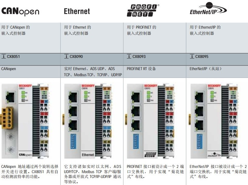 canopen ethernet profinet ethernet ip