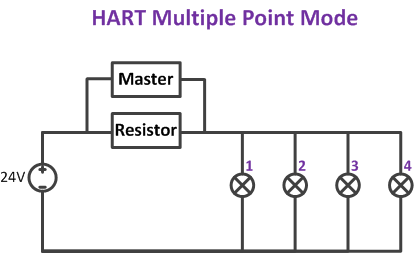 hart multiple point mode chart