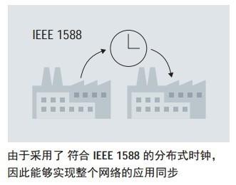 【整理】工业自动化规范之时间同步:IEEE 1588
