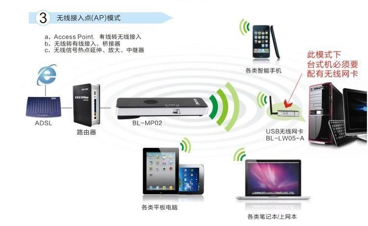 wireless entry ap mode for blink