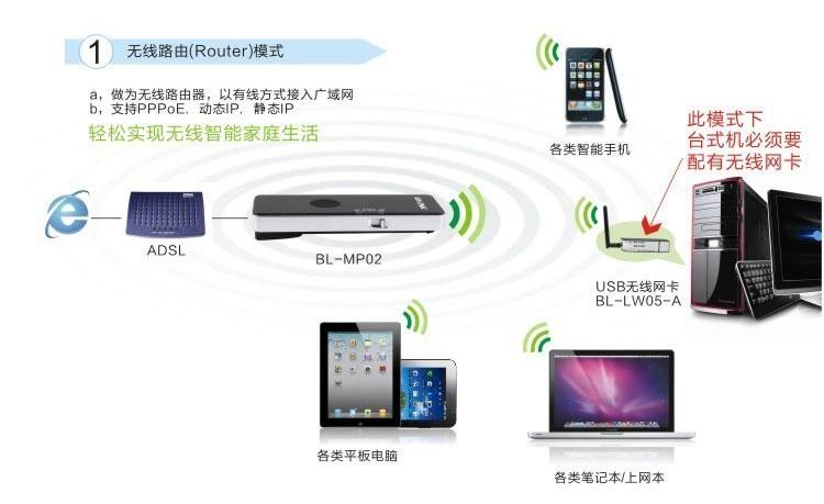 wireless router mode for blink