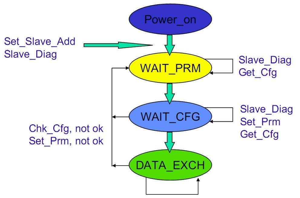 【整理】Profibus协议:DP