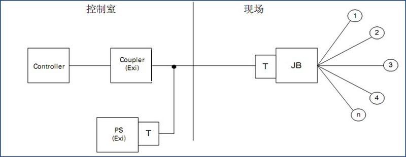 profibus pa topology tree type
