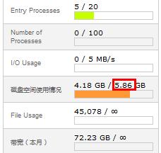 cpanel space still 5.86G not 12G