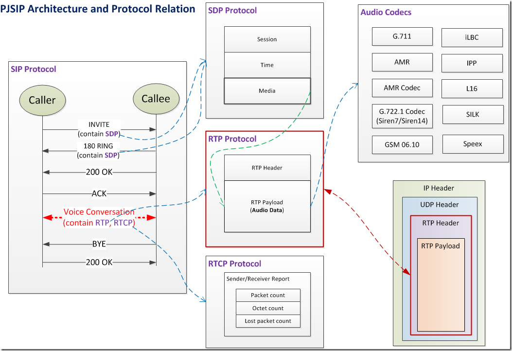 PJSIP Architecture and Protocol Relation