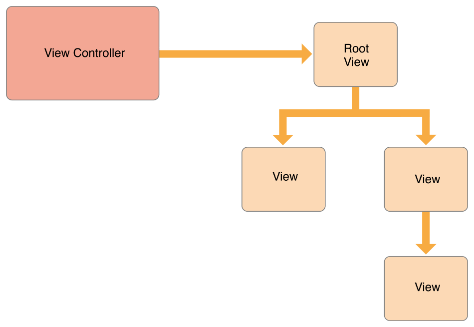 ios-view-hierarchy-root-view_thumb.png
