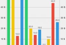 [记录]iOS的图表库Charts的演示截图:各种图表的效果