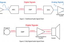 【整理】常用音频接口:TDM,PDM,I2S,PCM