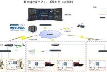 【整理】物联网、工业物联网的应用
