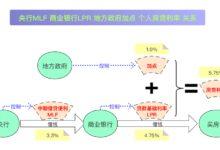 【整理】一图看懂LPR和房贷利率的关系以及选LPR后如何计算房贷利率