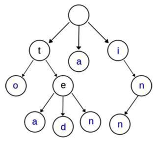 【整理】NER TrieTree Trie Tree Trie树