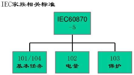 【整理】电力 104协议