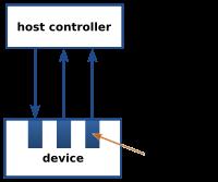 【转】USB DFU Device Firmware Upgrade